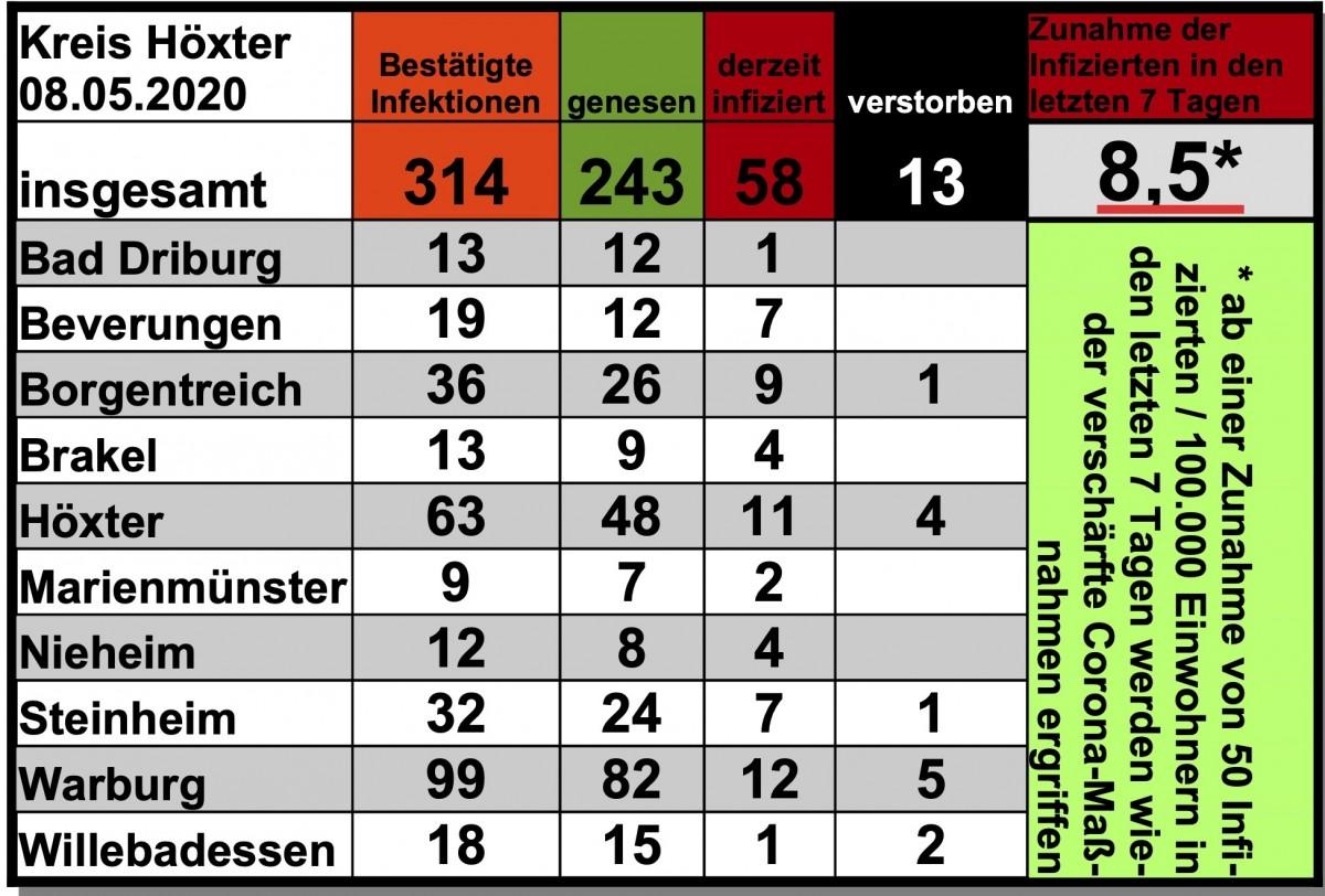 Update vom 08. Mai: 314 bestätigte Infektionen mit dem neuen Coronavirus im Kreis Höxter