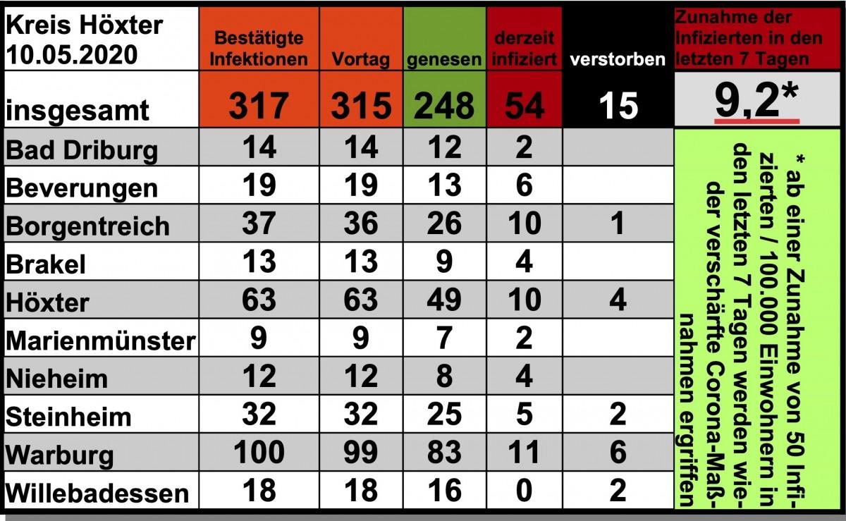 Update vom 10. Mai: 317 bestätigte Infektionen mit dem neuen Coronavirus im Kreis Höxter
