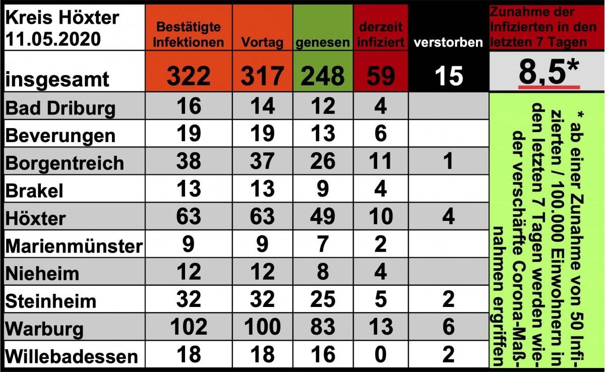 Update vom 11. Mai: 322 bestätigte Infektionen mit dem neuen Coronavirus im Kreis Höxter