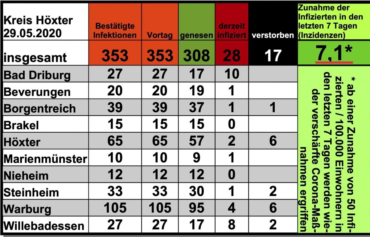 Update vom 29. Mai: 353 bestätigte Infektionen mit dem neuen Coronavirus im Kreis Höxter