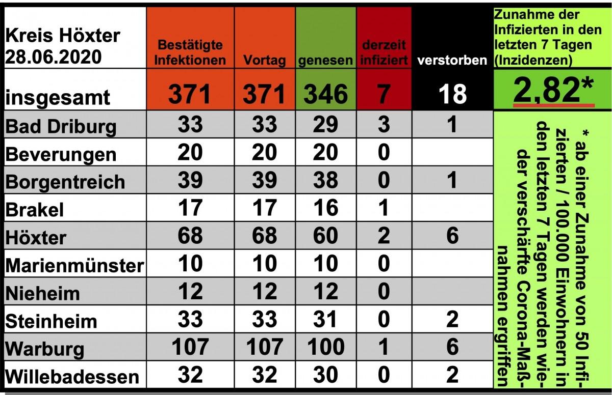 Update vom 28. Juni: 371 bestätigte Infektionen mit dem neuen Coronavirus im Kreis Höxter