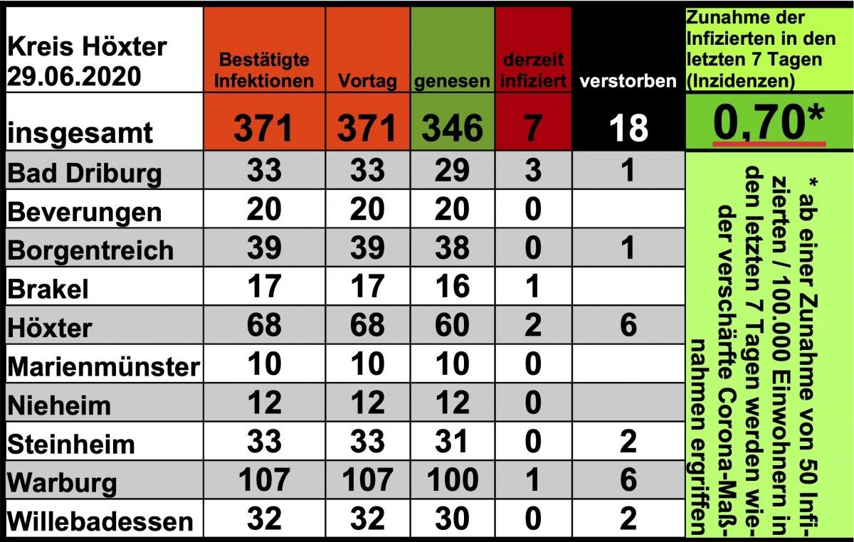 Update vom 29. Juni: 371 bestätigte Infektionen mit dem neuen Coronavirus im Kreis Höxter