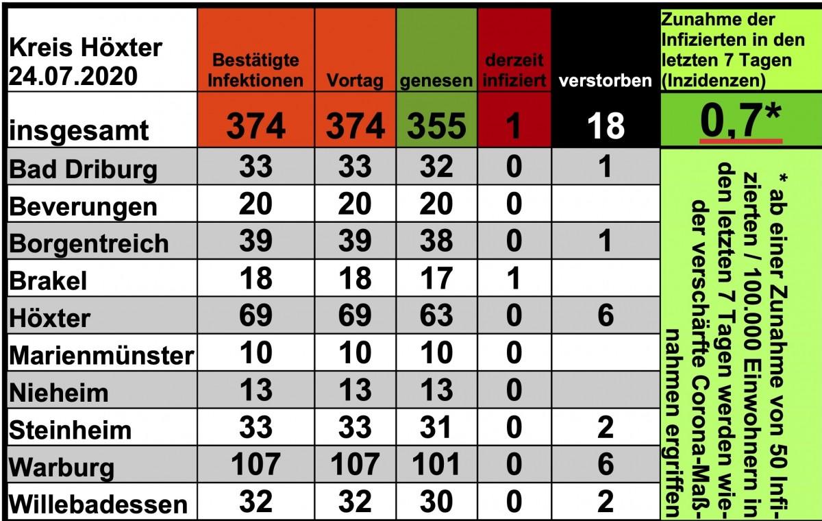 Update vom 24. Juli: Anzahl der nachgewiesenen Infektionen stabil bei 374 Infizierten