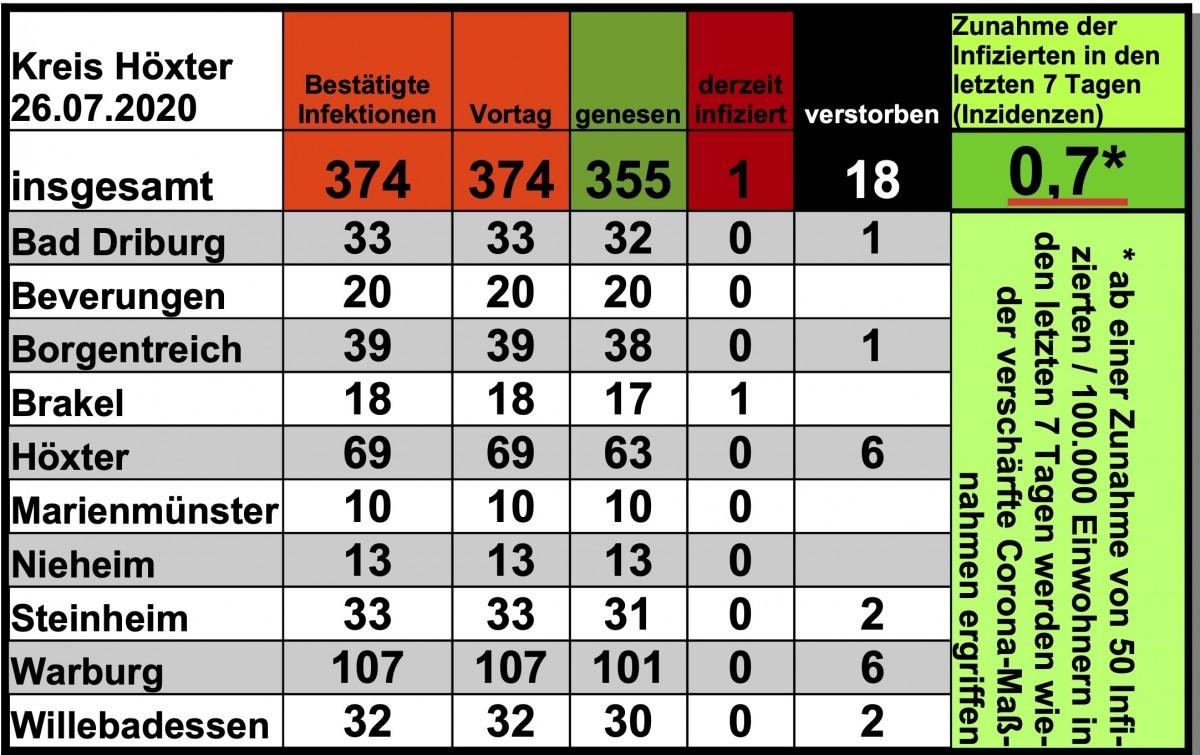 Update vom 26. Juli: Anzahl der nachgewiesenen Infektionen stabil bei 374 Infizierten