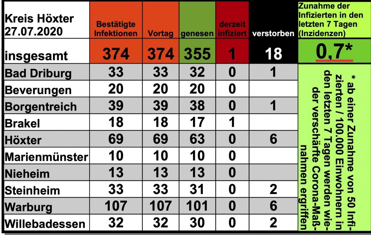 Update vom 27. Juli: Anzahl der nachgewiesenen Infektionen stabil bei 374 Infizierten