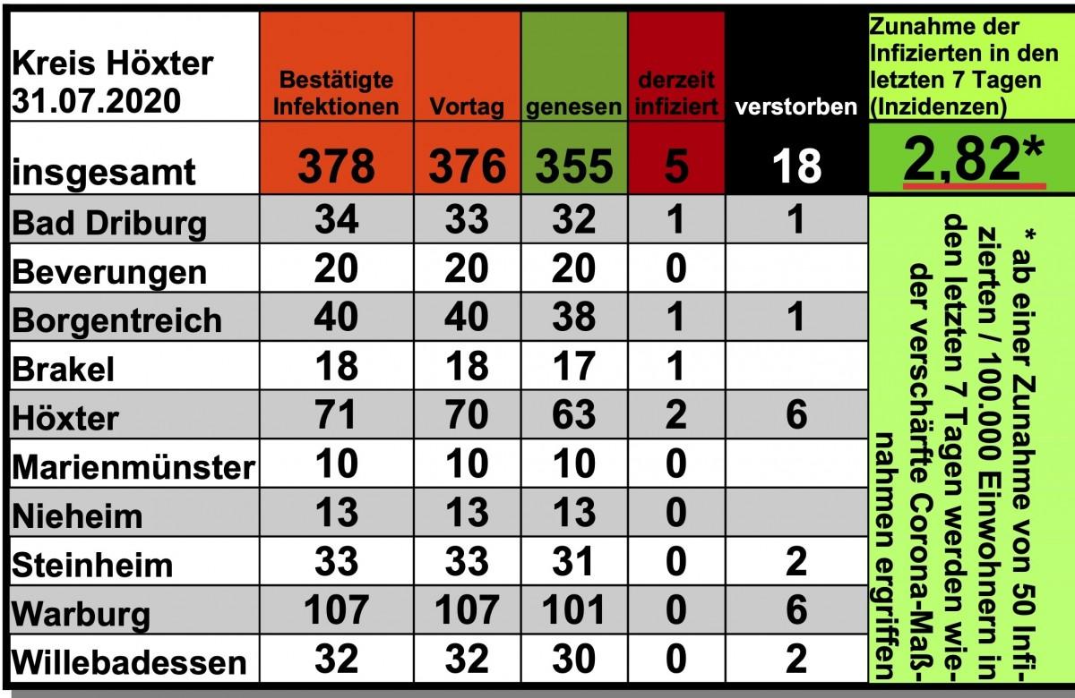 Update vom 31. Juli: Jeweils eine neue nachgewiesene Infektion in Bad Driburg und Höxter