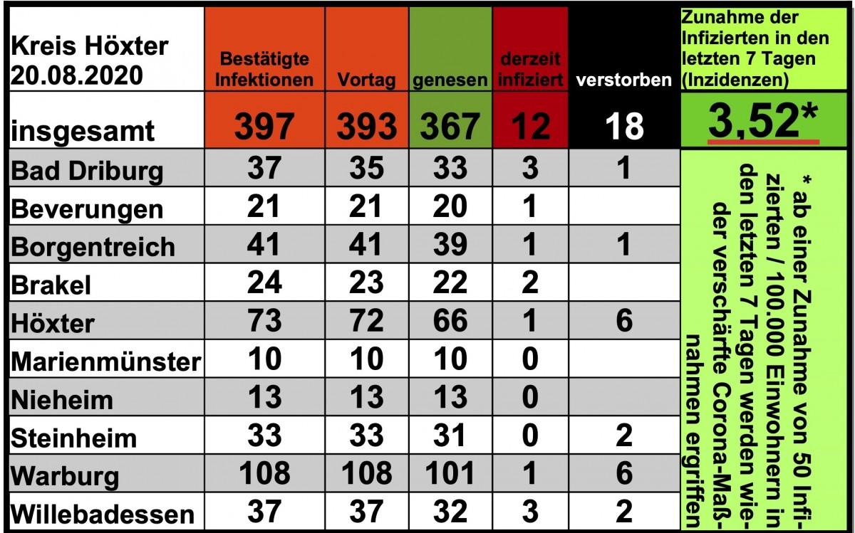 Update 20. August: Die Gesamtzahl der bestätigten Infektionen im Kreis Höxter steigt auf 397