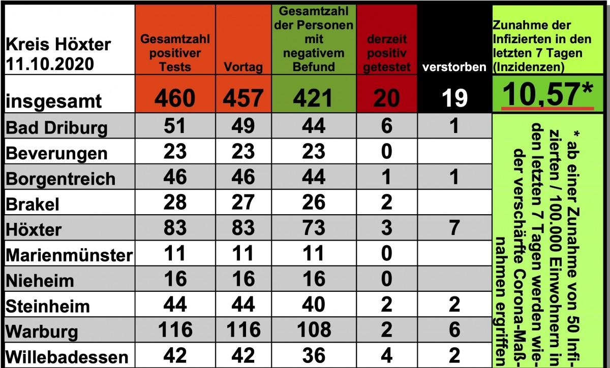 Update 11. Oktober: 3 weitere amtlich positive Tests in Bad Driburg und Brakel