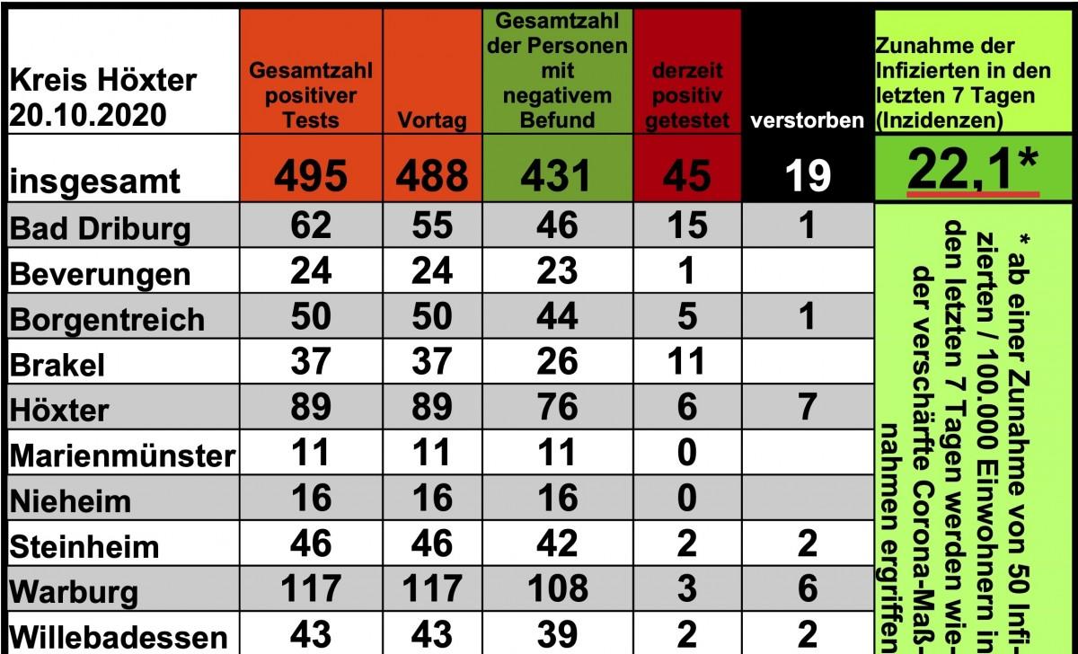 Update 20. Oktober: 7 weitere amtlich positive Tests in Bad Driburg