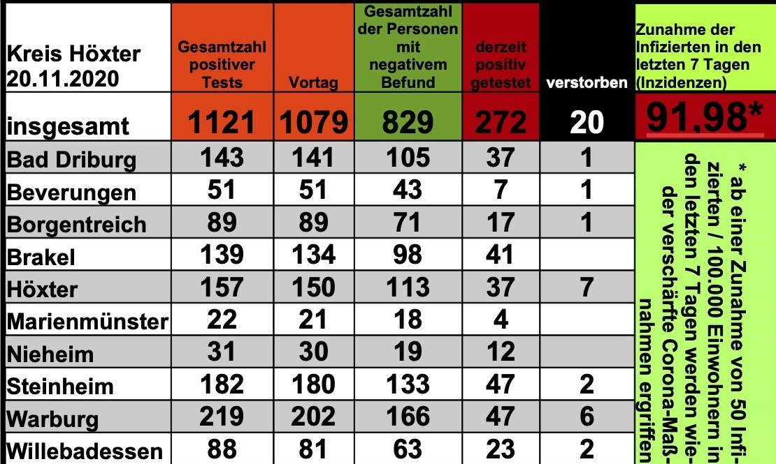 Update 20. November: 42 weitere amtlich positive Tests im Kreis Höxter