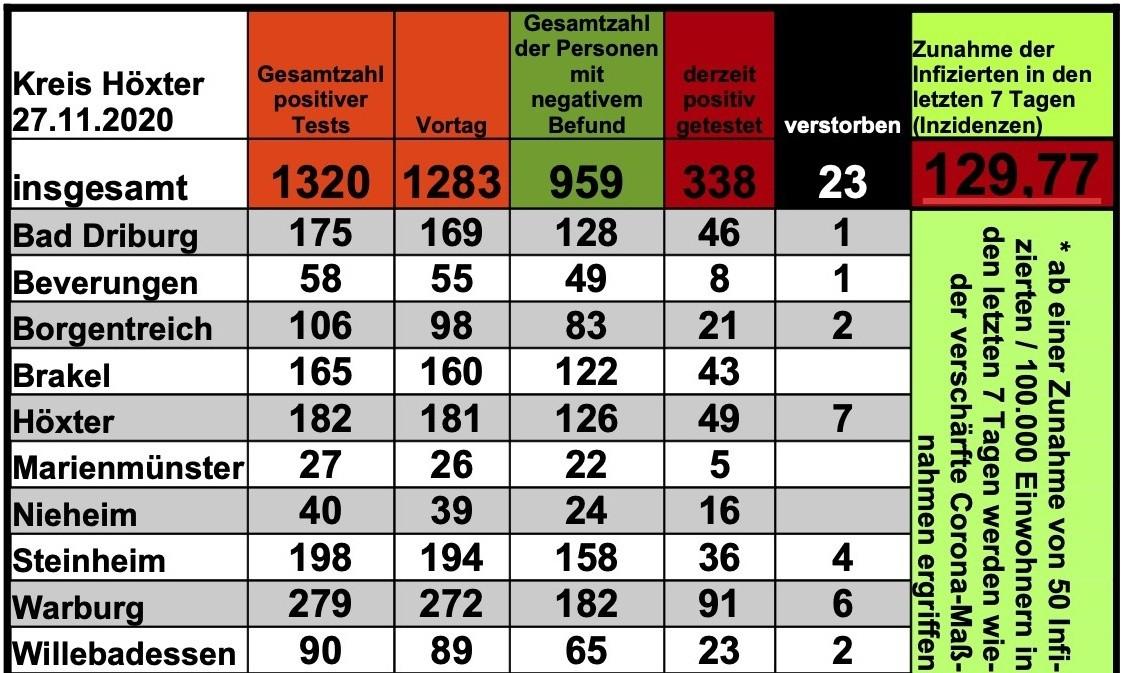Update 27. November: 36 weitere amtlich positive Tests im Kreis Höxter