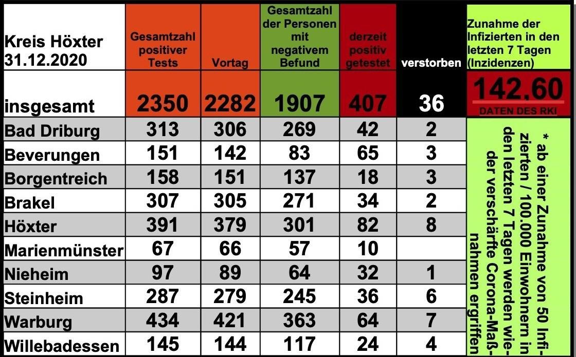 Update 31. Dezember: 68 weitere amtlich positive Tests im Kreis Höxter