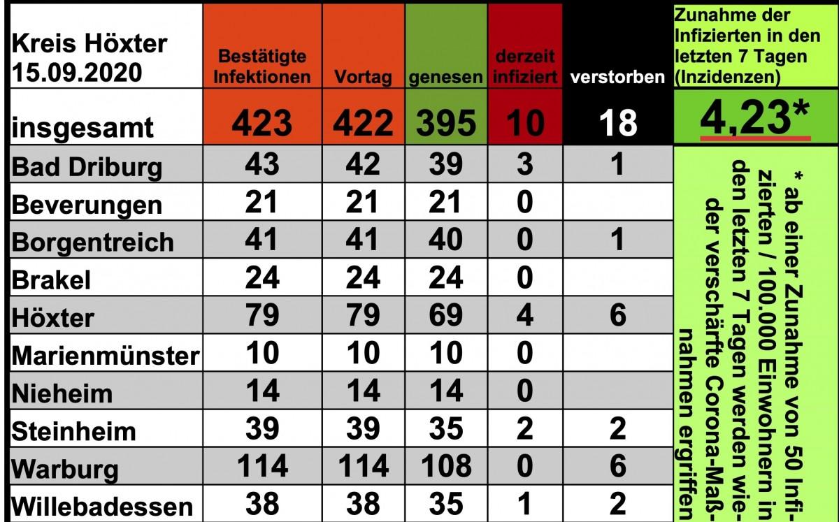 Update 15. September: 1 weitere bestätigte Corona-Infektion in Bad Driburg