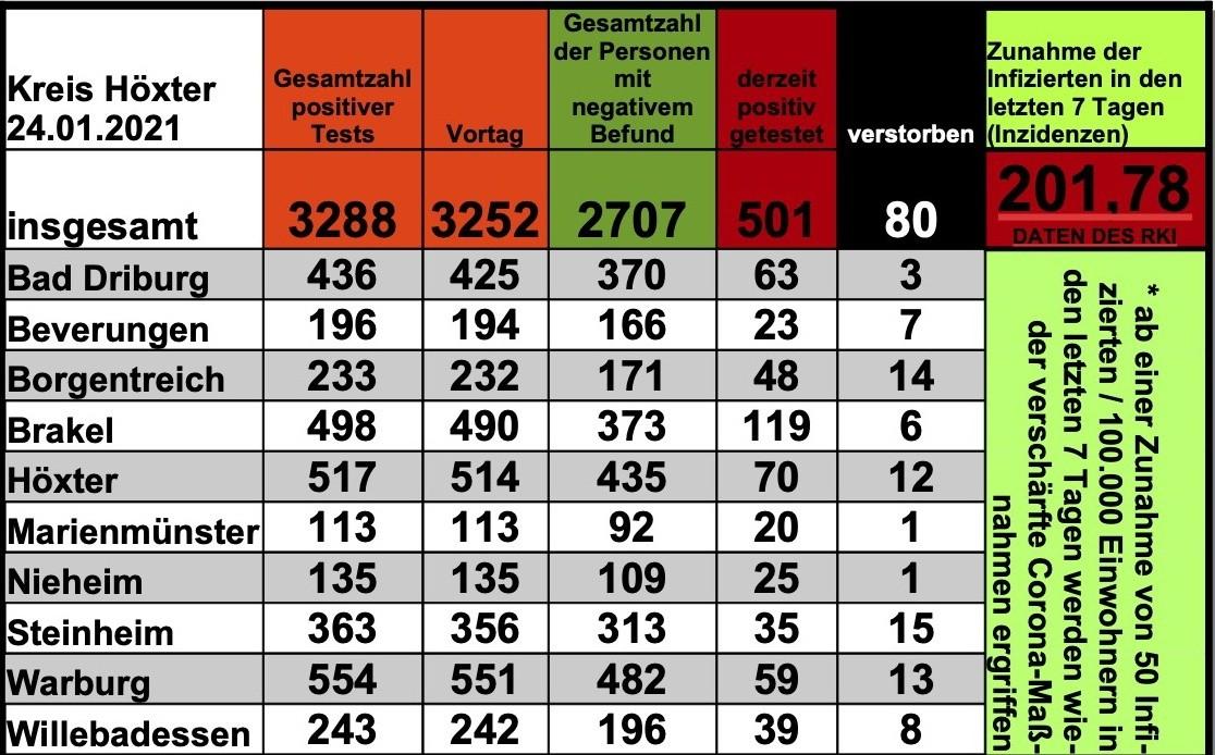 Update 24. Januar: 36 weitere amtlich positive Tests im Kreis Höxter