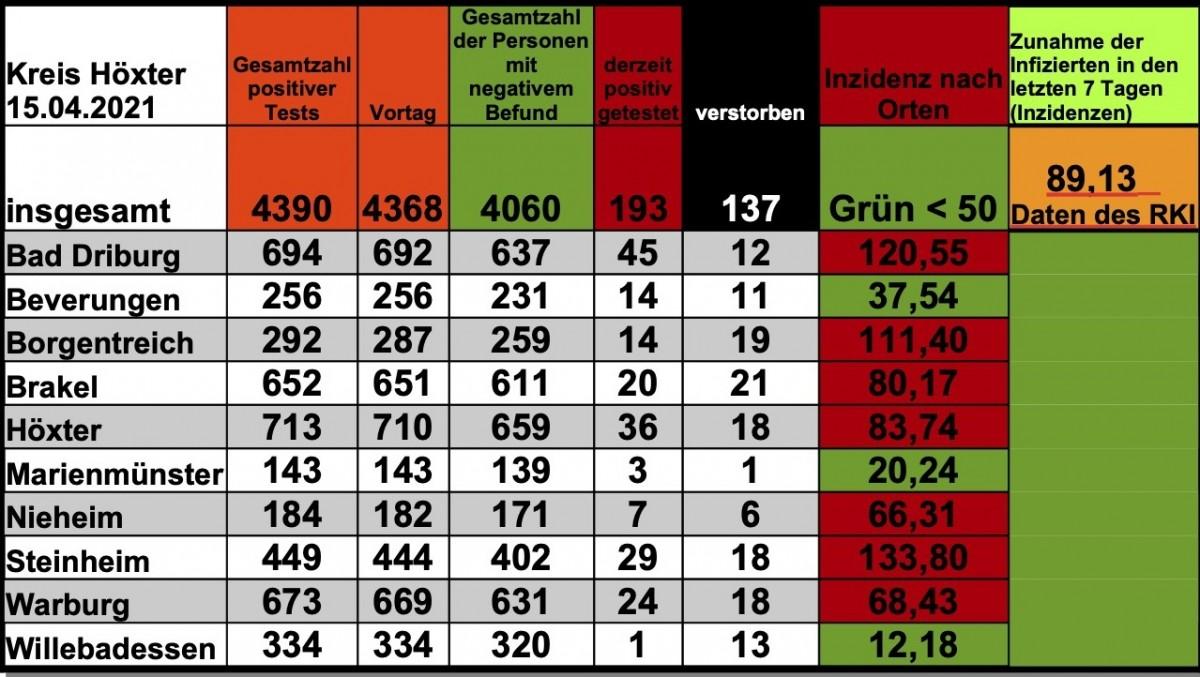 Update 15. April: 22 weitere amtlich positive Tests im Kreis Höxter