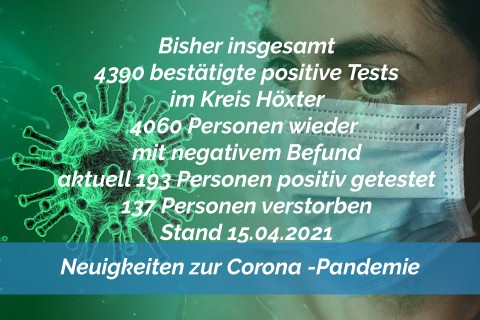 Update 15. April: 22 weitere amtlich positive Tests im Kreis Höxter