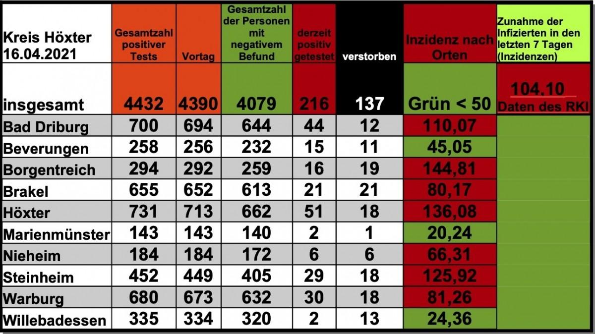 Update 16. April: 42 weitere amtlich positive Tests im Kreis Höxter