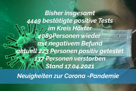 Update 17. April: 17 weitere amtlich positive Tests im Kreis Höxter