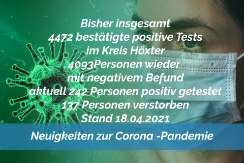 Update 18. April: 23 weitere amtlich positive Tests im Kreis Höxter