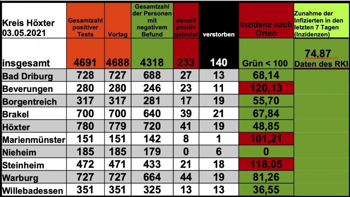 Update 03. Mai: Nur 3 weitere amtlich positive Tests im Kreis Höxter