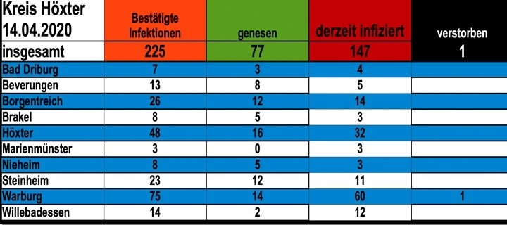 Update vom 14. April: 225 bestätigte Infektionen mit dem neuen Coronavirus im Kreis Höxter