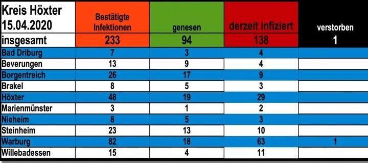 Update vom 15. April: 233 bestätigte Infektionen mit dem neuen Coronavirus im Kreis Höxter