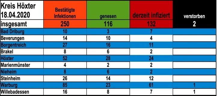 Update vom 18. April: 250 bestätigte Infektionen mit dem neuen Coronavirus im Kreis Höxter