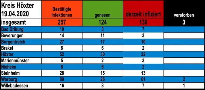 Update vom 19. April: 257 bestätigte Infektionen mit dem neuen Coronavirus im Kreis Höxter