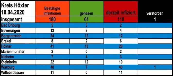 Update vom 10.04.: 180 bestätigte Infektionen mit dem neuen Coronavirus im Kreis Höxter