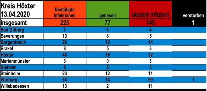 Update vom 13. April: 223 bestätigte Infektionen mit dem neuen Coronavirus im Kreis Höxter